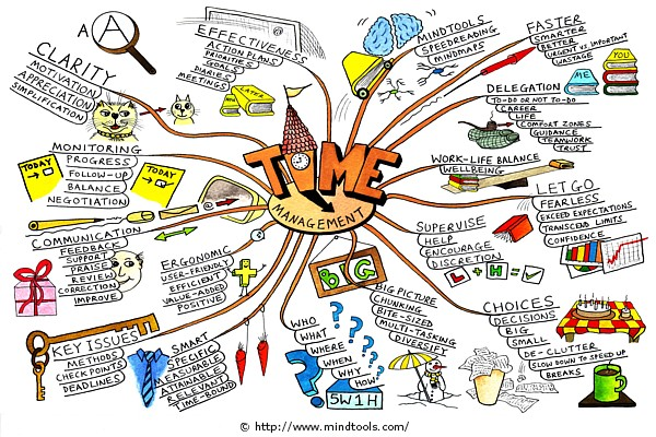 time-management-mind-map-paul-foreman.jpg